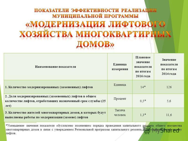 Наименование показателя Единица измерения Плановое значение показателя по итогам 2016 года Значение показателя по итогам 2014 года 1. Количество модернизированных (замененных) лифтов Единица 14 * 126 2. Доля модернизированных (замененных) лифтов в об