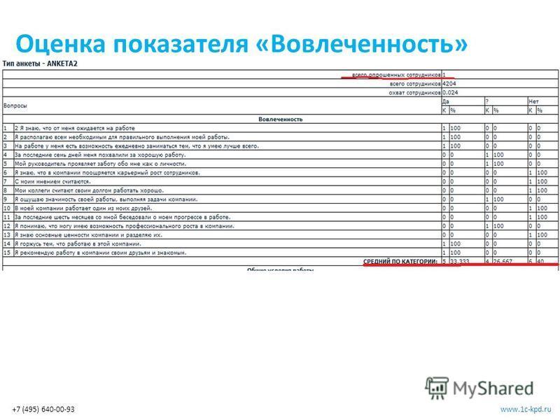 www.1c-kpd.ru+7 (495) 640-00-93 Оценка показателя «Вовлеченность»