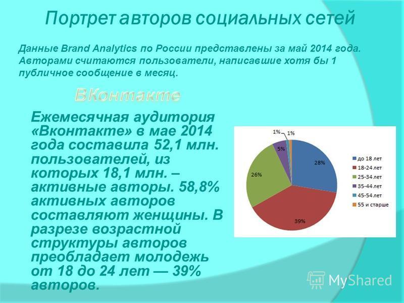 Портрет авторов социальных сетей Ежемесячная аудитория «Вконтакте» в мае 2014 года составила 52,1 млн. пользователей, из которых 18,1 млн. – активные авторы. 58,8% активных авторов составляют женщины. В разрезе возрастной структуры авторов преобладае