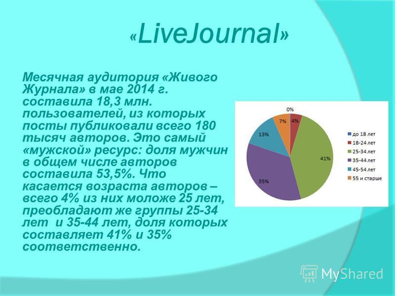 « LiveJournal» Месячная аудитория «Живого Журнала» в мае 2014 г. составила 18,3 млн. пользователей, из которых посты публиковали всего 180 тысяч авторов. Это самый «мужской» ресурс: доля мужчин в общем числе авторов составила 53,5%. Что касается возр