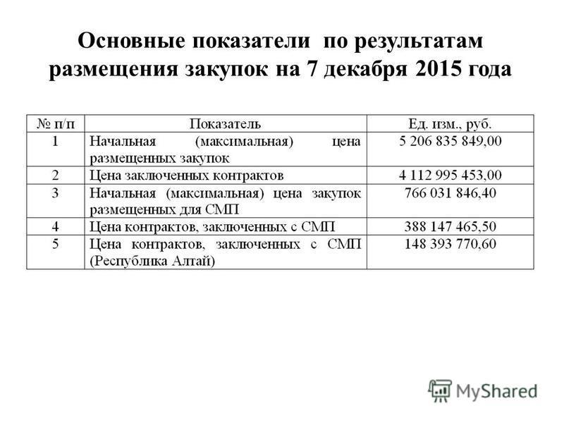 Основные показатели по результатам размещения закупок на 7 декабря 2015 года