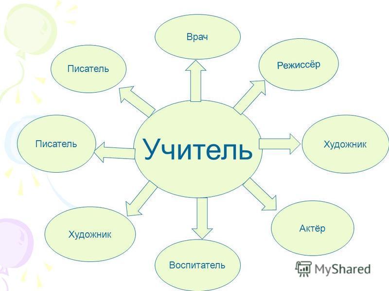 Художник Писатель Врач Воспитатель Актёр Художник Режиссёр