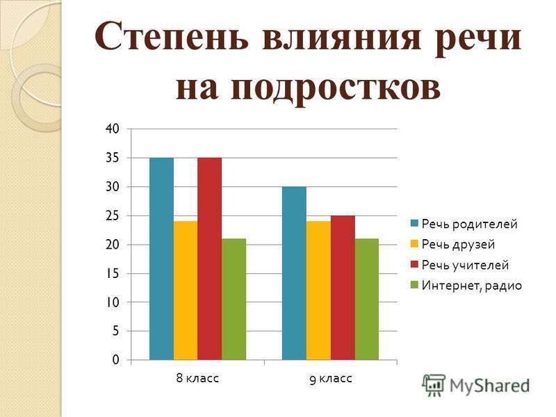 Степень влияния речи на подростков
