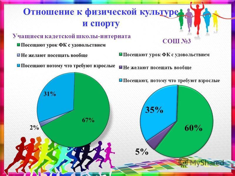 Отношение к физической культуре и спорту Учащиеся кадетской школы-интерната СОШ 3