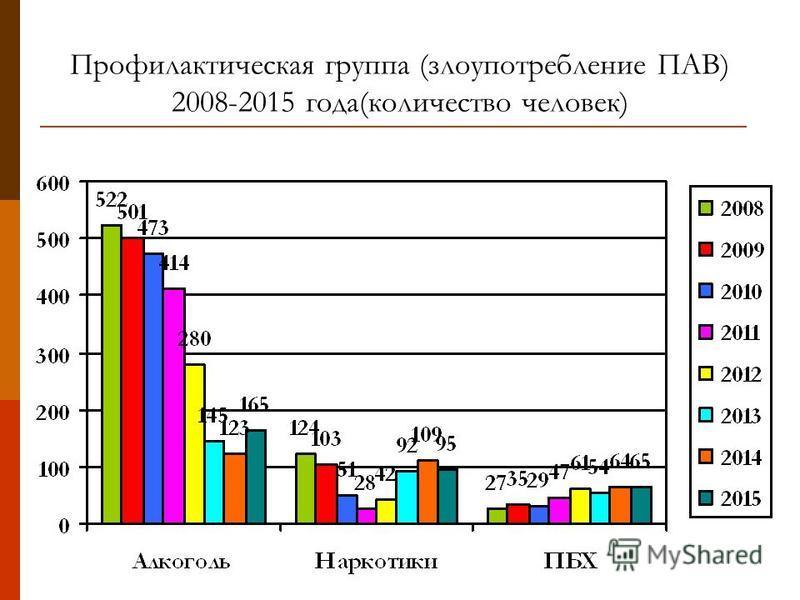 Профилактическая группа (злоупотребление ПАВ) 2008-2015 года(количество человек)