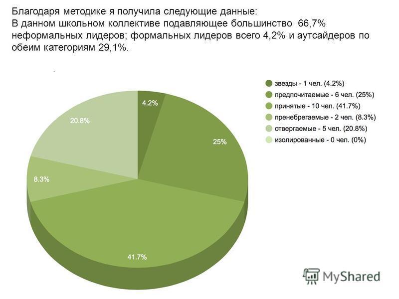 Благодаря методике я получила следующие данные: В данном школьном коллективе подавляющее большинство 66,7% неформальных лидеров; формальных лидеров всего 4,2% и аутсайдеров по обеим категориям 29,1%.