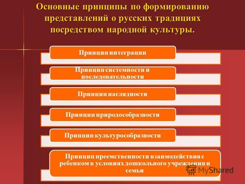 Основные принципы по формированию представлений о русских традициях посредством народной культуры. Принцип интеграции Принцип системности и последовательности Принцип наглядности Принцип природосообразности Принцип культурособразности Принцип преемст