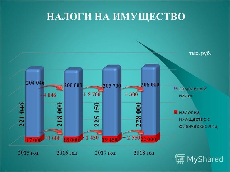 НАЛОГИ НА ИМУЩЕСТВО тыс. руб. + 5 700+ 300 + 2 550+ 1 450 228 000 225 150