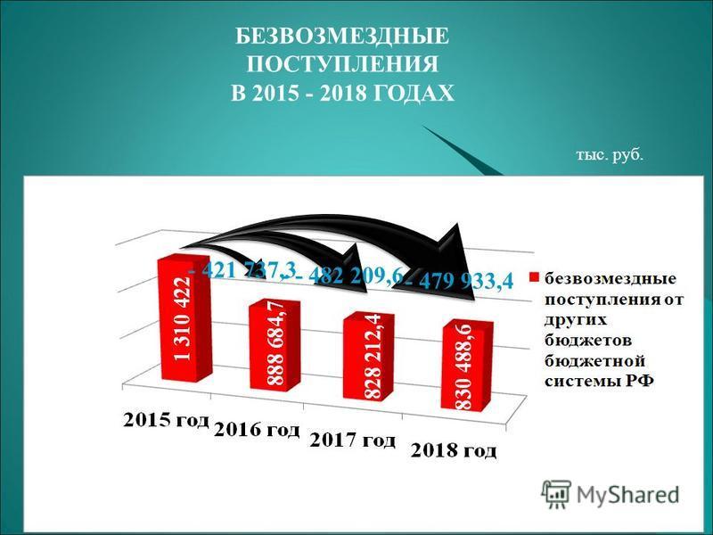 БЕЗВОЗМЕЗДНЫЕ ПОСТУПЛЕНИЯ В 2015 - 2018 ГОДАХ - 421 737,3 - - 482 209,6 - 479 933,4 тыс. руб.