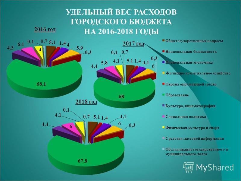 УДЕЛЬНЫЙ ВЕС РАСХОДОВ ГОРОДСКОГО БЮДЖЕТА НА 2016-2018 ГОДЫ