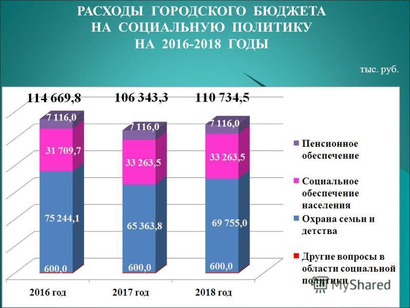 РАСХОДЫ ГОРОДСКОГО БЮДЖЕТА НА СОЦИАЛЬНУЮ ПОЛИТИКУ НА 2016-2018 ГОДЫ тыс. руб.