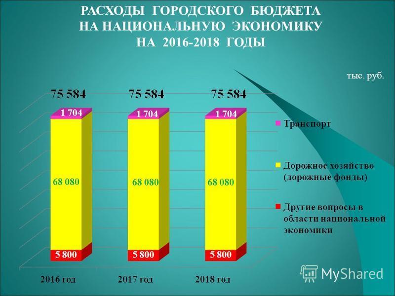 РАСХОДЫ ГОРОДСКОГО БЮДЖЕТА НА НАЦИОНАЛЬНУЮ ЭКОНОМИКУ НА 2016-2018 ГОДЫ тыс. руб.
