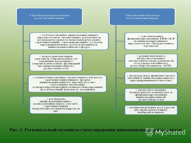 Рис. 3. Региональный механизм стимулирования инновационной деятельности