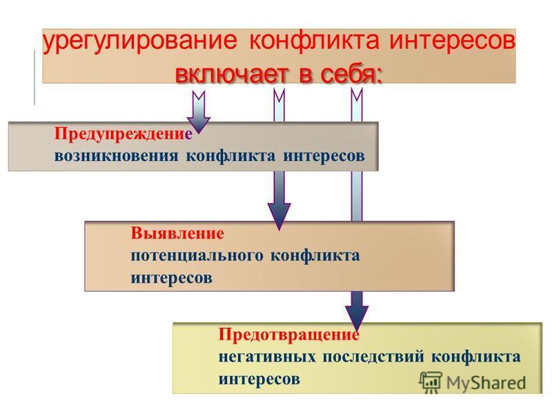 1 2 Предотвращение негативных последствий конфликта интересов Выявление потенциального конфликта интересов Предупреждение возникновения конфликта интересов