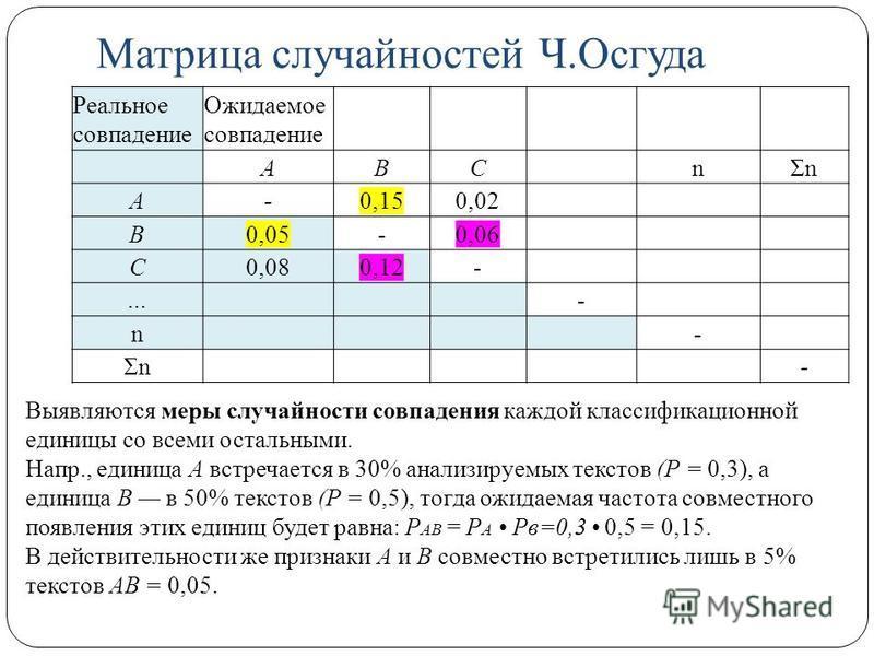 Матрица случайностей Ч.Осгуда Реальное совпадение Ожидаемое совпадение АВСnΣn А-0,150,02 В0,05-0,06 С0,080,12-...- n- Σn- Выявляются меры случайности совпадения каждой классификационной единицы со всеми остальными. Напр., единица А встречается в 30%