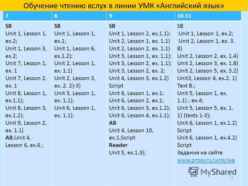 78910-11 SB Unit 1, Lesson 1, ex.2; Unit 1, Lesson 3, ex.2; Unit 7, Lesson 1, ex. 1 Unit 7, Lesson 2, ex. 1 Unit 8, Lesson 1, ex.1.1); Unit 8, Lesson 3, ex.1.2); Unit 9, Lesson 2, ex. 1.1) AB,Unit 4, Lesson 6, ex.6.; SB Unit 1, Lesson 1, ex.1; Unit 1