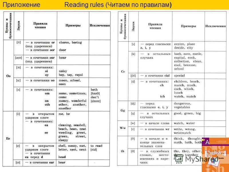15 Приложение Reading rules (Читаем по правилам)
