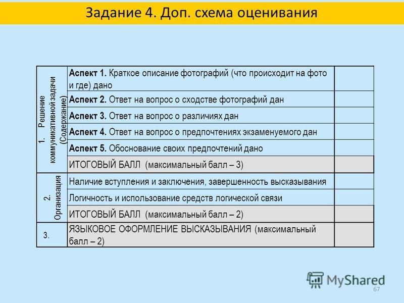 Задание 4. Доп. схема оценивания 1. Решение коммуникативной задачи (Содержание) Аспект 1. Краткое описание фотографий (что происходит на фото и где) дано Аспект 2. Ответ на вопрос о сходстве фотографий дан Аспект 3. Ответ на вопрос о различиях дан Ас