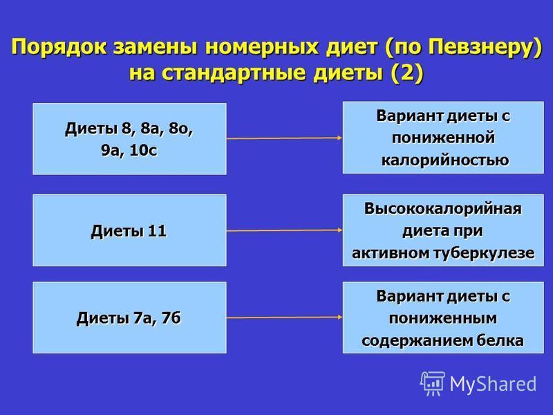 Порядок замены номерных диет (по Певзнеру) на стандартные диеты (2) Диеты 7 а, 7 б Диеты 8, 8 а, 8 о, 9 а, 10 с Диеты 11 Вариант диеты с пониженной калорийностью калорийностью Высококалорийная диета при активном туберкулезе Вариант диеты с пониженным