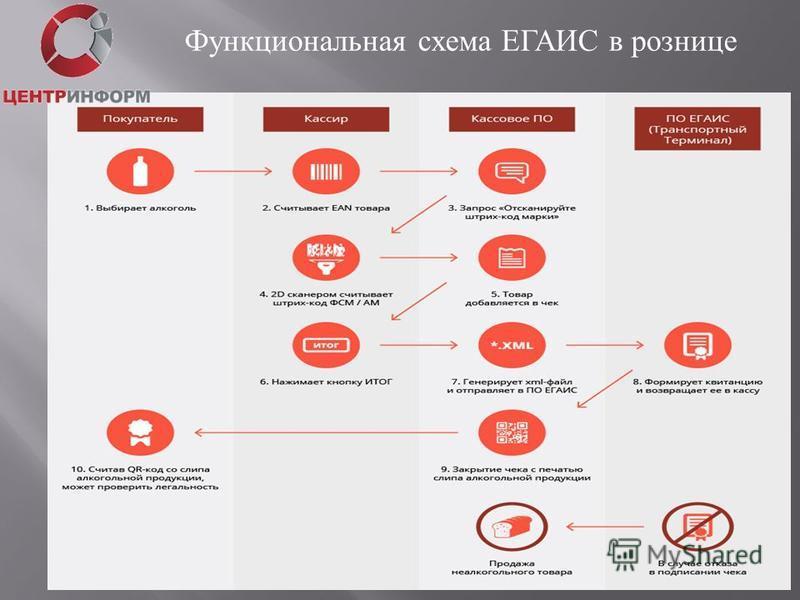 Функциональная схема ЕГАИС в рознице