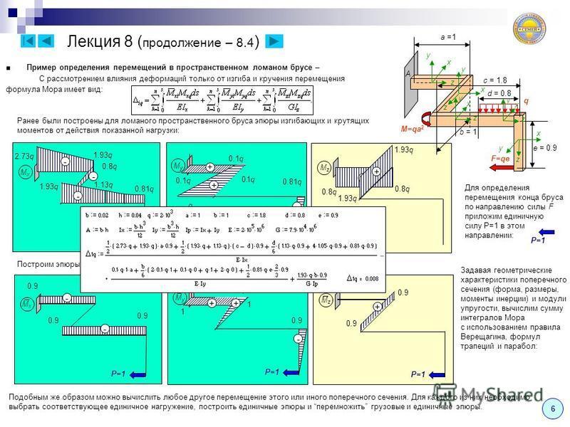6 Лекция 8 ( продолжение – 8.4 ) Пример определения перемещений в пространственном ломаном брусе – С рассмотрением влияния деформаций только от изгиба икручения перемещения формула Мора имеет вид: MxMx 1.93q 2.73q - MyMy 0.1q MzMz 0.8q - - 0. q 0.1q