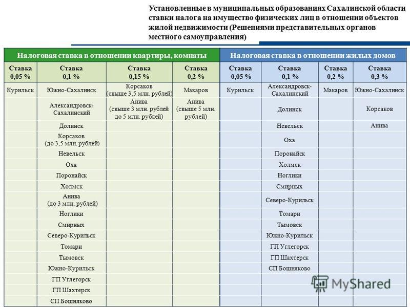 Установленные в муниципальных образованиях Сахалинской области ставки налога на имущество физических лиц в отношении объектов жилой недвижимости (Решениями представительных органов местного самоуправления) 3 Налоговая ставка в отношении квартиры, ком
