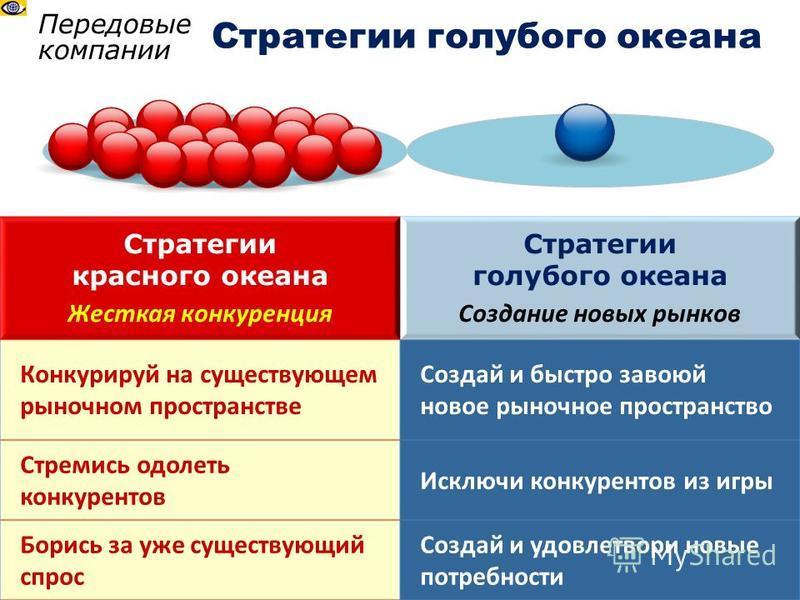 Передовые компании Стратегии голубого океана Стратегии красного океана Жесткая конкуренция Стратегии голубого океана Создание новых рынков Конкурируй на существующем рыночном пространстве Создай и быстро завоюй новое рыночное пространство Стремись од