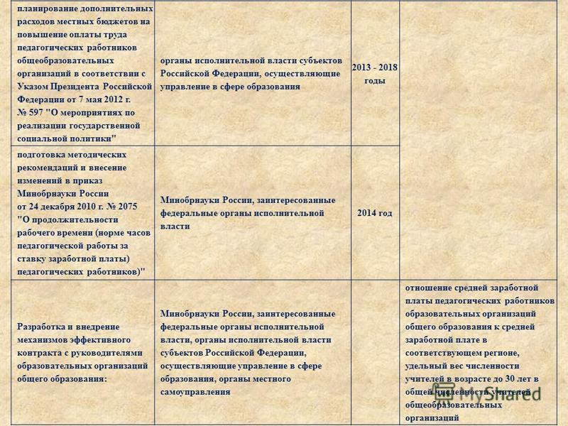 планирование дополнительных расходов местных бюджетов на повышение оплаты труда педагогических работников общеобразовательных организаций в соответствии с Указом Президента Российской Федерации от 7 мая 2012 г. 597