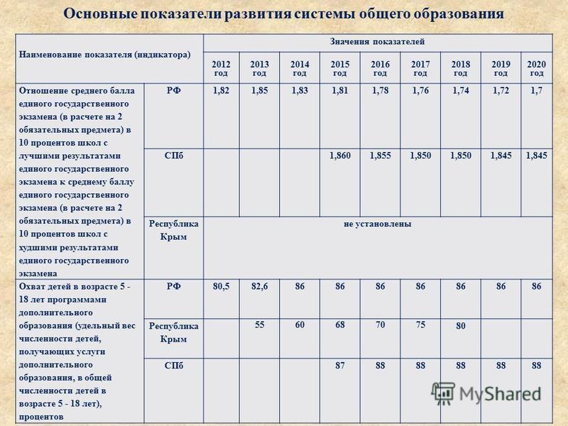 Наименование показателя ( индикатора ) Значения показателей 2012 год 2013 год 2014 год 2015 год 2016 год 2017 год 2018 год 2019 год 2020 год Отношение среднего балла единого государственного экзамена ( в расчете на 2 обязательных предмета ) в 10 проц