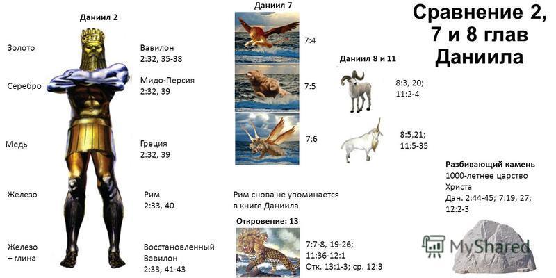 Сравнение 2, 7 и 8 глав Даниила Золото Серебро Медь Железо + глина Вавилон 2:32, 35-38 Мидо-Персия 2:32, 39 Греция 2:32, 39 Рим 2:33, 40 Восстановленный Вавилон 2:33, 41-43 Даниил 2 7:4 7:5 7:6 8:5,21; 11:5-35 8:3, 20; 11:2-4 7:7-8, 19-26; 11:36-12:1