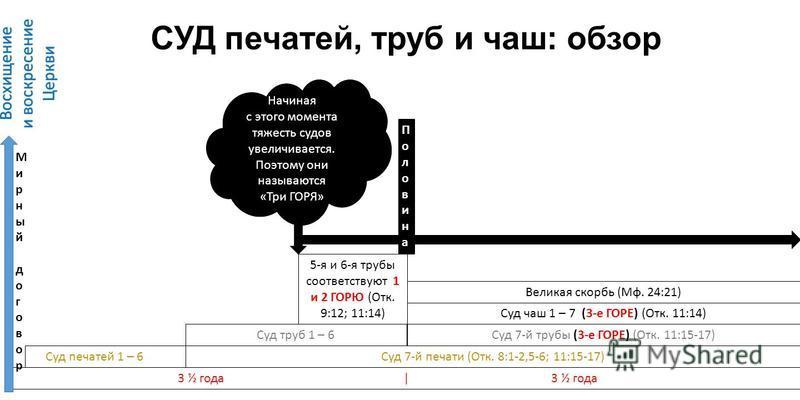 Суд печатей 1 – 6 СУД печатей, труб и чаш: обзор 3 ½ года | 3 ½ года Восхищение и воскресение Церкви Половина Половина Суд 7-й трубы (3-е ГОРЕ) (Отк. 11:15-17) Суд 7-й печати (Отк. 8:1-2,5-6; 11:15-17) Суд труб 1 – 6 Суд чаш 1 – 7 (3-е ГОРЕ) (Отк. 11