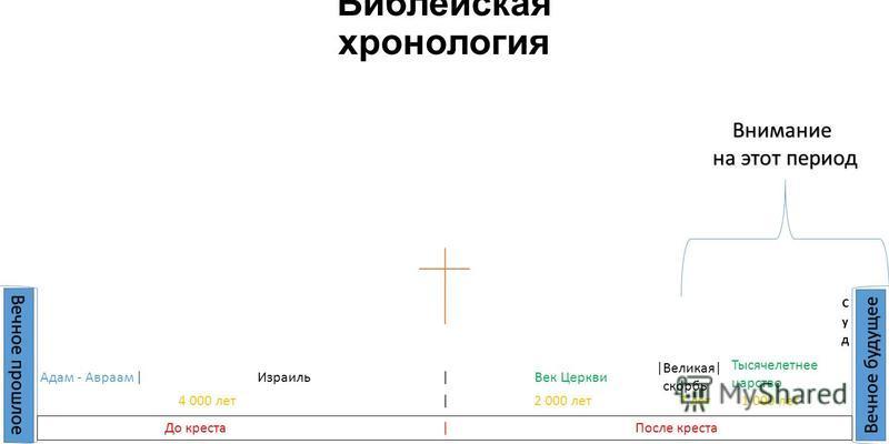Библейская хронология Вечное прошлое Вечное будущее До креста |После креста | | 4 000 лет | 2 000 лет 7 лет 1 000 лет Внимание на этот период Адам - Авраам ИзраильВек Церкви Тысячелетнее царство |Великая| скорбь