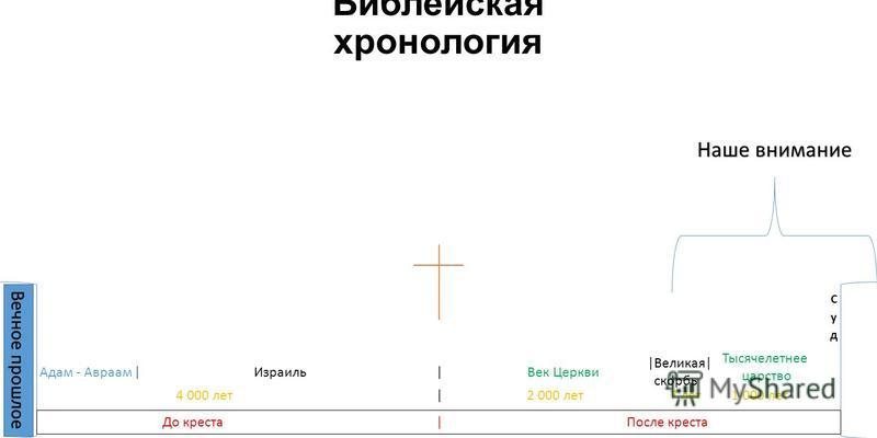 Библейская хронология Вечное прошлое До креста |После креста | | 4 000 лет | 2 000 лет 7 лет 1 000 лет Наше внимание Адам - Авраам ИзраильВек Церкви Тысячелетнее царство |Великая| скорбь