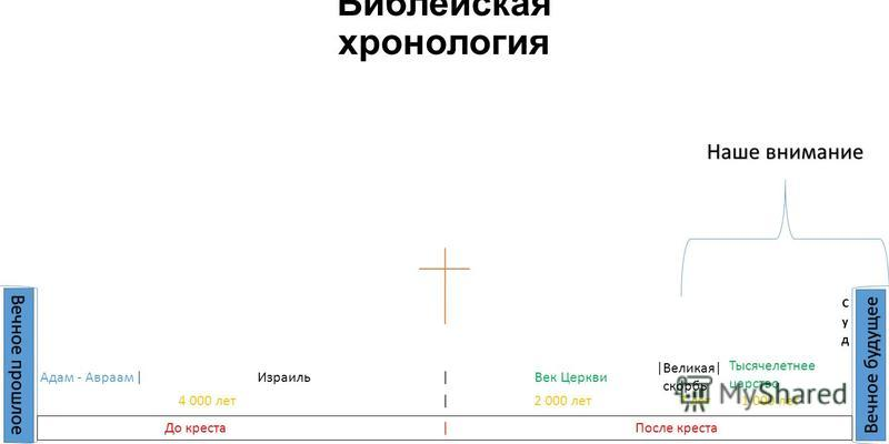 Библейская хронология Вечное прошлое Вечное будущее До креста |После креста | | 4 000 лет | 2 000 лет 7 лет 1 000 лет Наше внимание Адам - Авраам ИзраильВек Церкви Тысячелетнее царство |Великая| скорбь