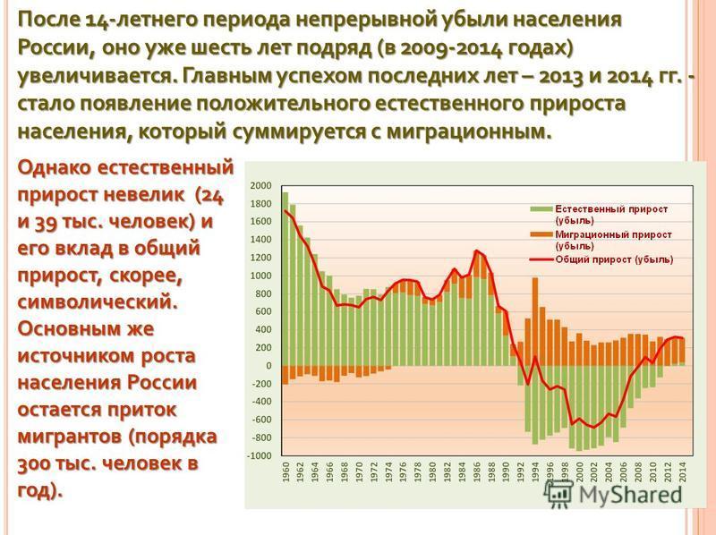 . После 14-летнего периода непрерывной убыли населения России, оно уже шесть лет подряд (в 2009-2014 годах) увеличивается. Главным успехом последних лет – 2013 и 2014 гг. - стало появление положительного естественного прироста населения, который сумм