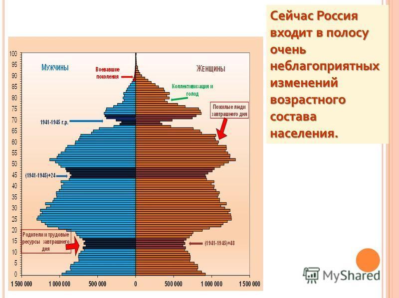 Сейчас Россия входит в полосу очень неблагоприятных изменений возрастного состава населения.