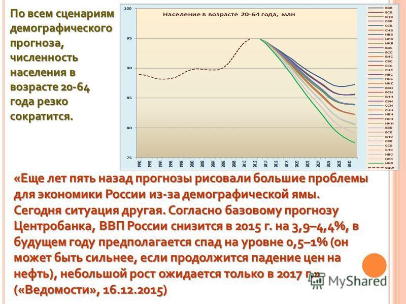 «Еще лет пять назад прогнозы рисовали большие проблемы для экономики России из-за демографической ямы. Сегодня ситуация другая. Согласно базовому прогнозу Центробанка, ВВП России снизится в 2015 г. на 3,9–4,4%, в будущем году предполагается спад на у