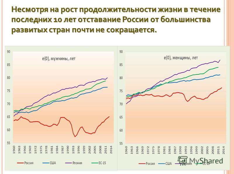 Несмотря на рост продолжительности жизни в течение последних 10 лет отставание России от большинства развитых стран почти не сокращается.