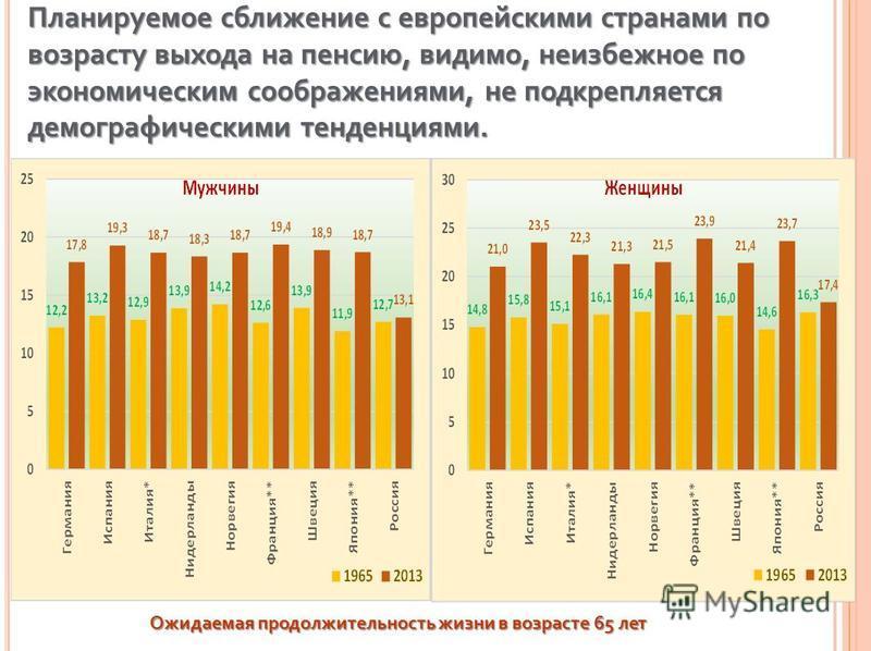 Планируемое сближение с европейскими странами по возрасту выхода на пенсию, видимо, неизбежное по экономическим соображениями, не подкрепляется демографическими тенденциями. Ожидаемая продолжительность жизни в возрасте 65 лет