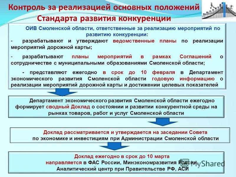 Контроль за реализацией основных положений Стандарта развития конкуренции Доклад ежегодно в срок до 10 марта направляется в ФАС России, Минэкономразвития России, Аналитический центр при Правительстве РФ, АСИ Доклад рассматривается и утверждается на з