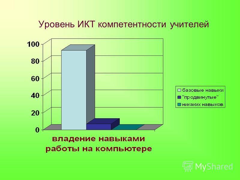 Уровень ИКТ компетентности учителей