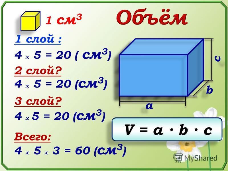 с с b b a a 4 x 5 = 20 20 ( см 3 ) 4 x 5 = 20 ( см 3 ) 1 слой : 4 x 5 = 20 ( см 3 ) 2 слой? 3 Всего: 4 x 5 x 3 = 60 ( см 3 ) 1 см 3 V = a b с V = a b с