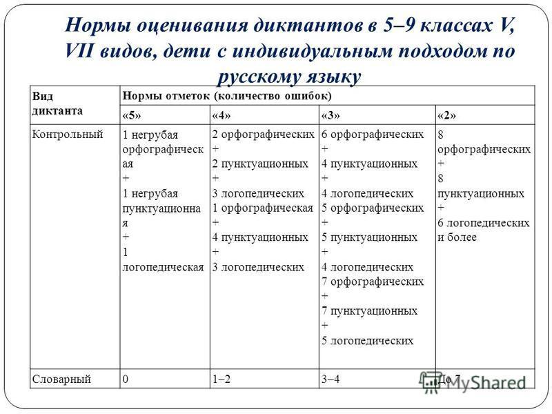Нормы оценивания диктантов в 5–9 классах V, VII видов, дети с индивидуальным подходом по русскому языку Вид диктанта Нормы отметок (количество ошибок) «5»«4»«3»«2» Контрольный 1 негрубая орфографическая + 1 негрубая пунктуационная + 1 логопедическая