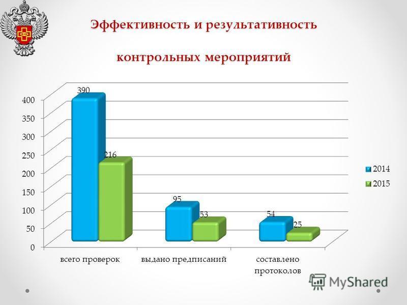 Эффективность и результативность контрольных мероприятий