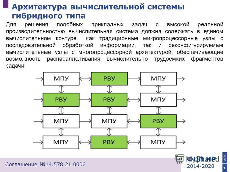 ФЦП ИР 2014-2020 Соглашение 14.578.21.0006 Архитектура вычислительной системы гибридного типа 5 Для решения подобных прикладных задач с высокой реальной производительностью вычислительная система должна содержать в едином вычислительном контуре как т
