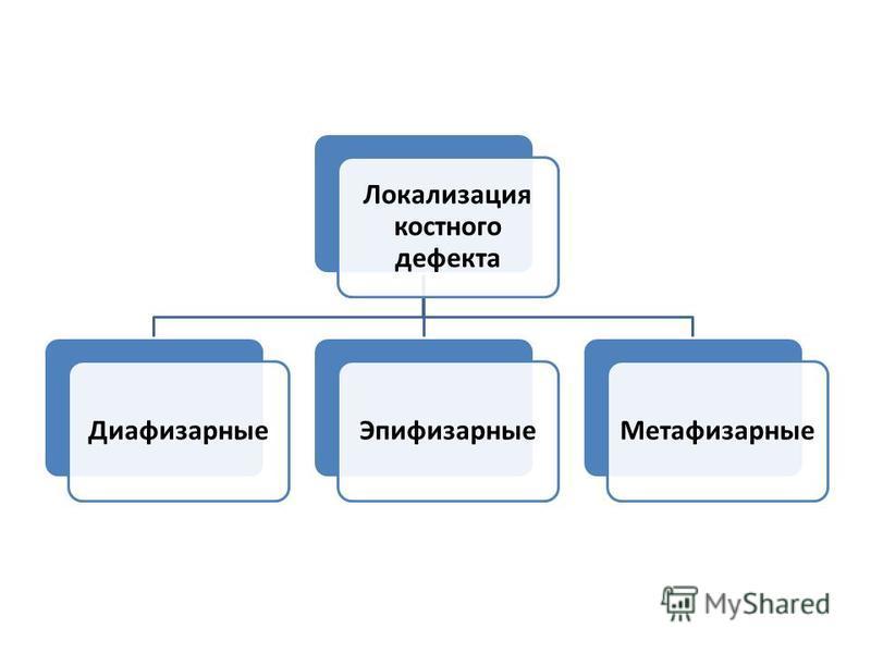 Локализация костного дефекта Диафизарные Эпифизарные Метафизарные