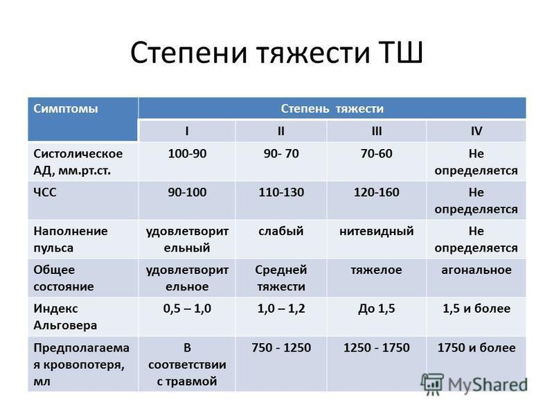 Степени тяжести ТШ Симптомы Степень тяжести IIIIIIIVIV Систолическое АД, мм.рт.ст. 100-9090- 7070-60Не определяется ЧСС90-100110-130120-160Не определяется Наполнение пульса удовлетворит ельный слабыйнитевидный Не определяется Общее состояние удовлетв