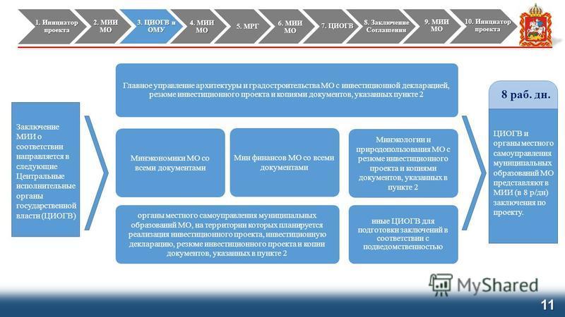 11 Заключение МИИ о соответствии направляется в следующие Центральные исполнительные органы государственной власти (ЦИОГВ) ЦИОГВ и органы местного самоуправления муниципальных образований МО представляют в МИИ (в 8 р/дн) заключения по проекту. 8 раб.