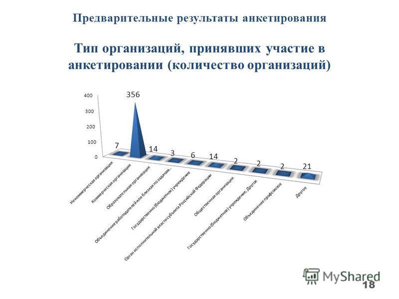 Предварительные результаты анкетирования Тип организаций, принявших участие в анкетировании (количество организаций) 18