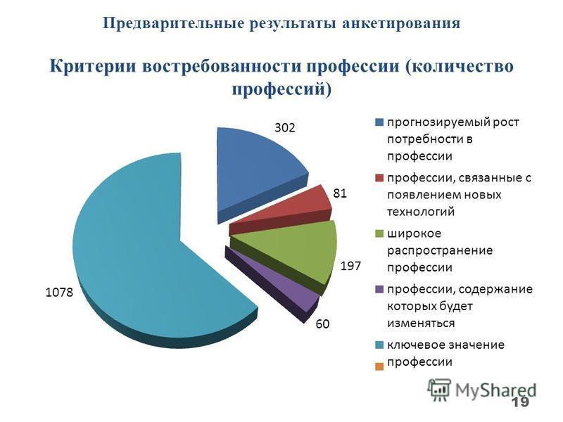 Предварительные результаты анкетирования Критерии востребованности профессии (количество профессий) 19
